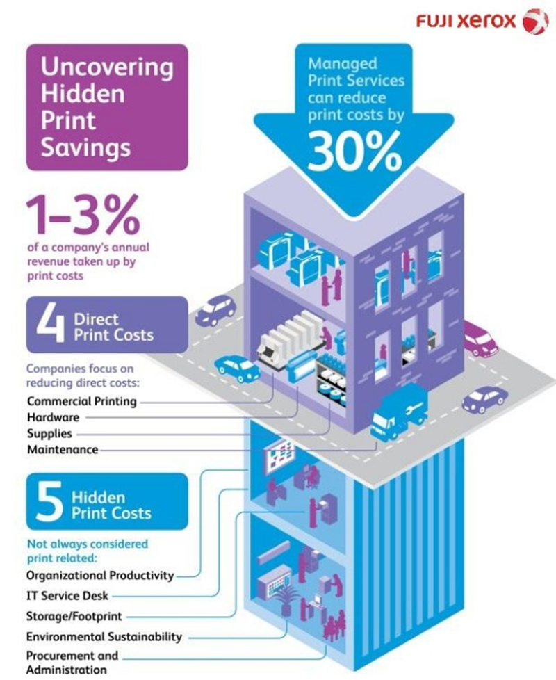 managed-print-services-infographic
